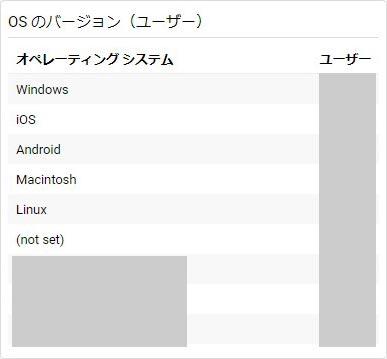 「OSのバージョン(ユーザー)」のウィジェット