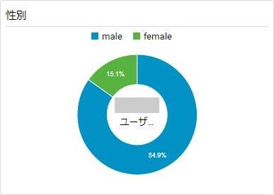 「性別」のウィジェット